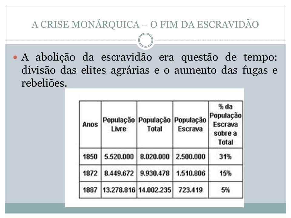 A CRISE MONÁRQUICA – O FIM DA ESCRAVIDÃO A abolição da escravidão era questão de tempo: divisão das elites agrárias e o aumento das fugas e rebeliões.