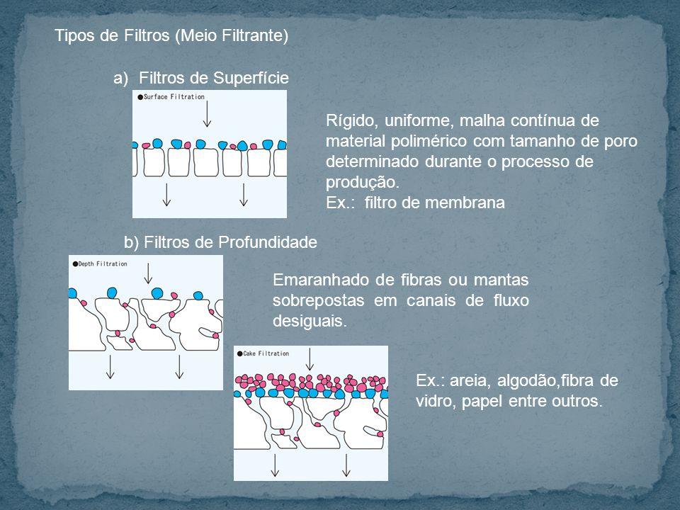 Tipos de Filtros (Meio Filtrante) a)Filtros de Superfície b) Filtros de Profundidade Emaranhado de fibras ou mantas sobrepostas em canais de fluxo desiguais.