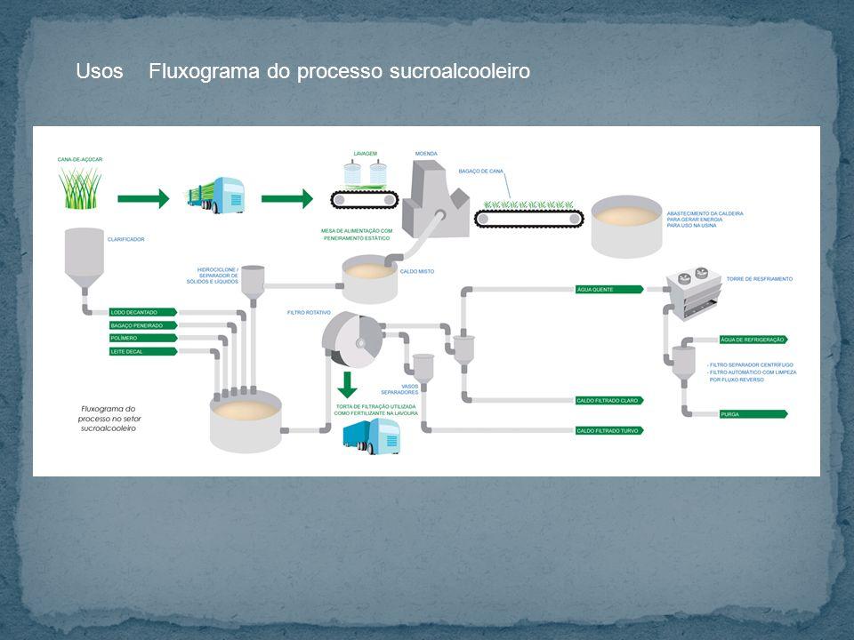 UsosFluxograma do processo sucroalcooleiro
