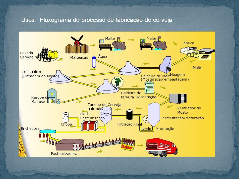 UsosFluxograma do processo de fabricação de cerveja
