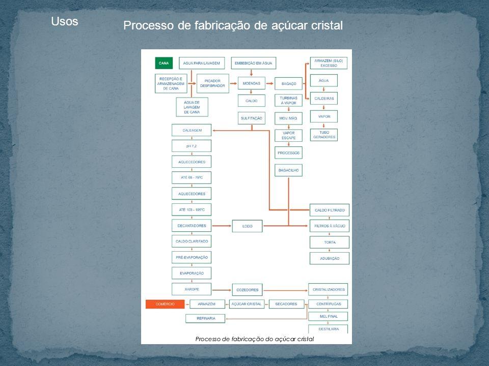 Processo de fabricação de açúcar cristal Usos