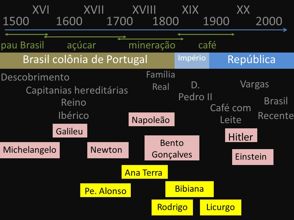 150016001700180019002000 Descobrimento Capitanias hereditárias pau Brasil açúcar mineração café Família Real Reino Ibérico D. Pedro II Café com Leite