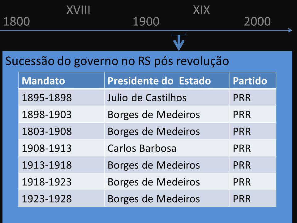 18001900 Sucessão do governo no RS pós revolução XVIIIXIX 2000 MandatoPresidente do EstadoPartido 1895-1898Julio de CastilhosPRR 1898-1903Borges de Me