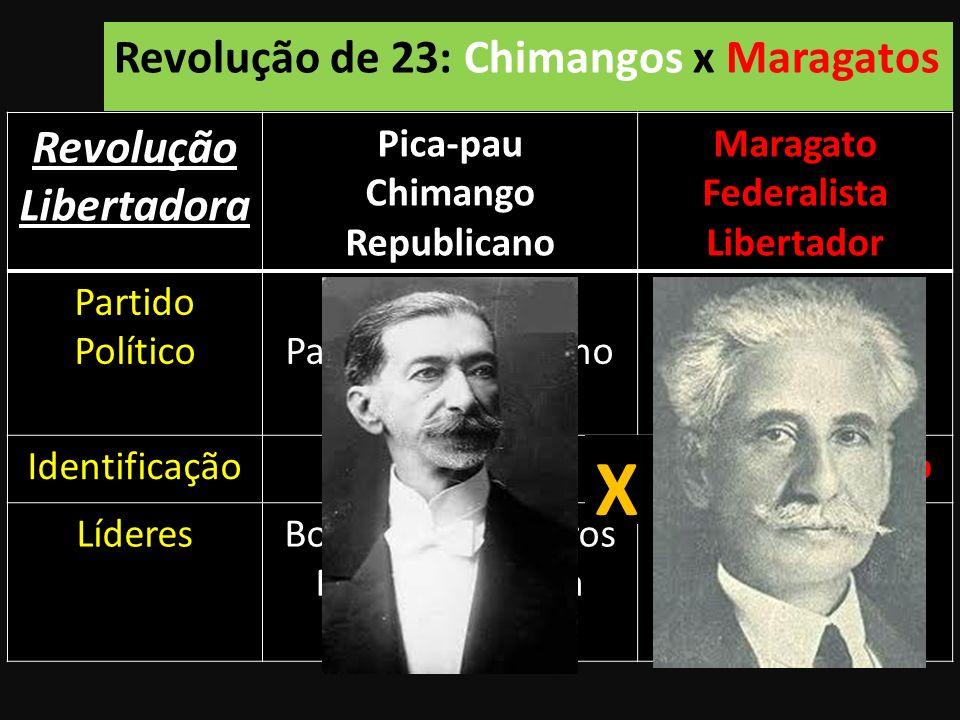 Revolução de 23: Chimangos x Maragatos RevoluçãoLibertadora Pica-pau Chimango Republicano Maragato Federalista Libertador Partido Político PRR Partido