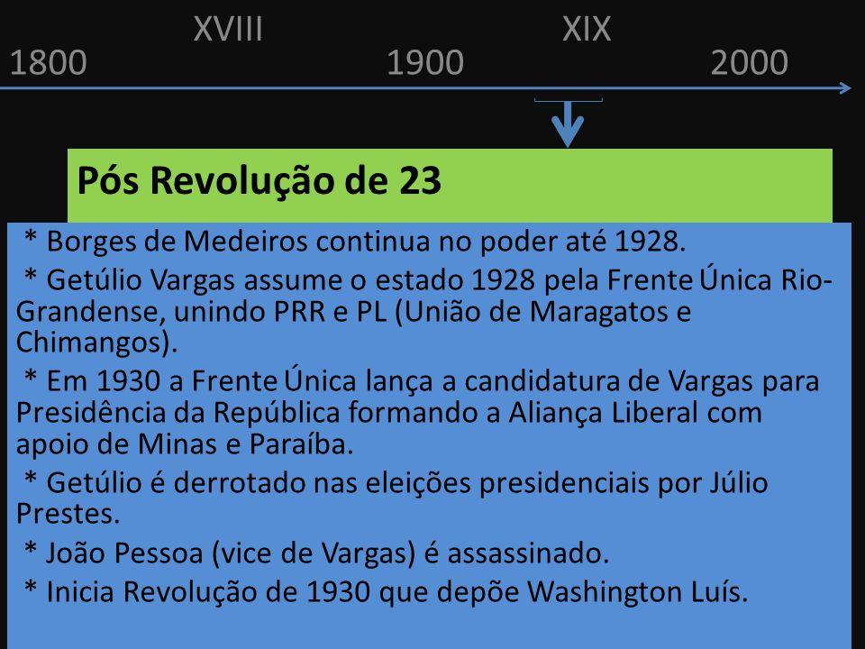 18001900 XVIIIXIX 2000 Pós Revolução de 23 * Borges de Medeiros continua no poder até 1928. * Getúlio Vargas assume o estado 1928 pela Frente Única Ri