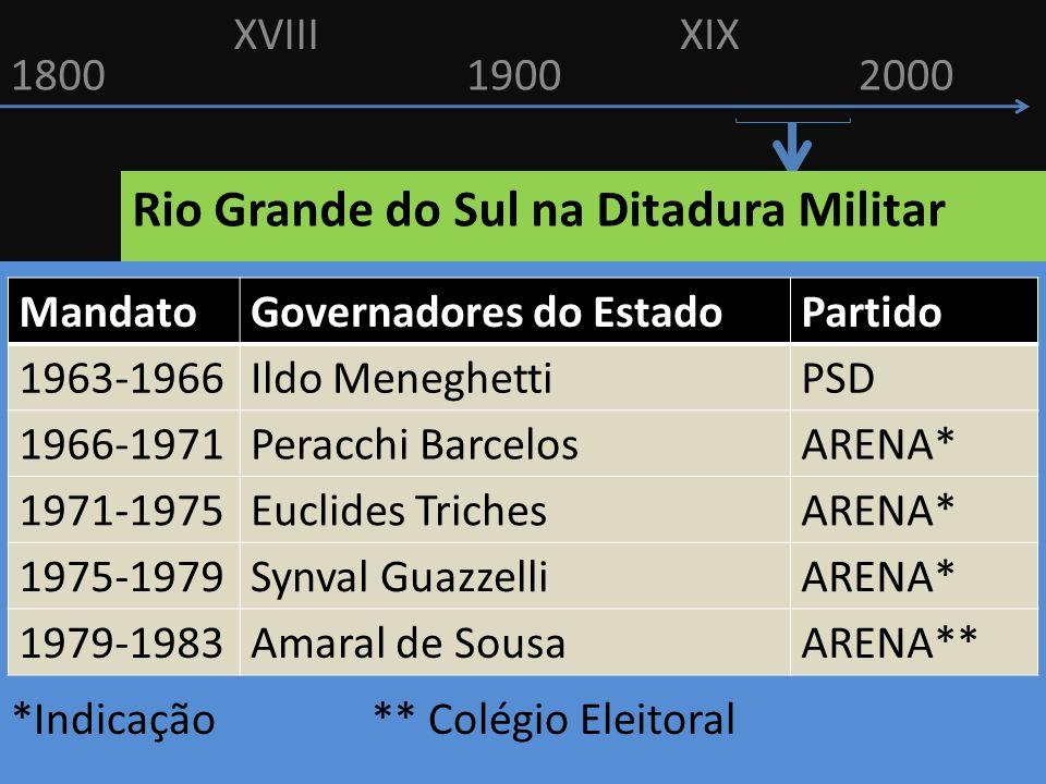 18001900 XVIIIXIX 2000 Rio Grande do Sul na Ditadura Militar *Indicação ** Colégio Eleitoral MandatoGovernadores do EstadoPartido 1963-1966Ildo Menegh