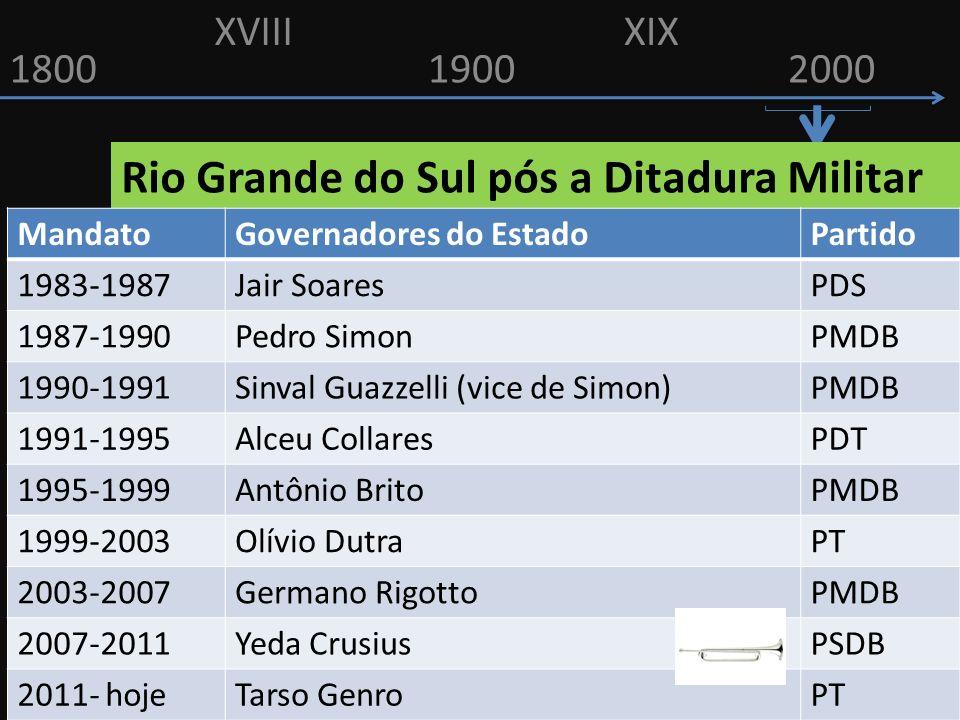 18001900 XVIIIXIX 2000 Rio Grande do Sul pós a Ditadura Militar MandatoGovernadores do EstadoPartido 1983-1987Jair SoaresPDS 1987-1990Pedro SimonPMDB