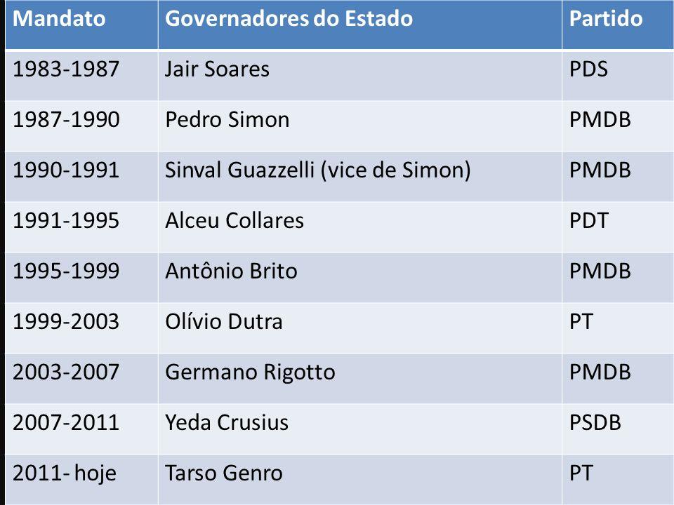 MandatoGovernadores do EstadoPartido 1983-1987Jair SoaresPDS 1987-1990Pedro SimonPMDB 1990-1991Sinval Guazzelli (vice de Simon)PMDB 1991-1995Alceu Col