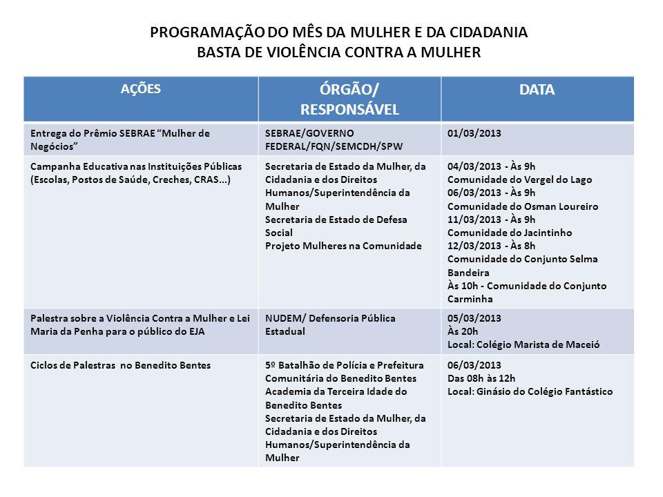 AÇÕES ÓRGÃO/ RESPONSÁVEL DATA Entrega do Prêmio SEBRAE Mulher de Negócios SEBRAE/GOVERNO FEDERAL/FQN/SEMCDH/SPW 01/03/2013 Campanha Educativa nas Inst