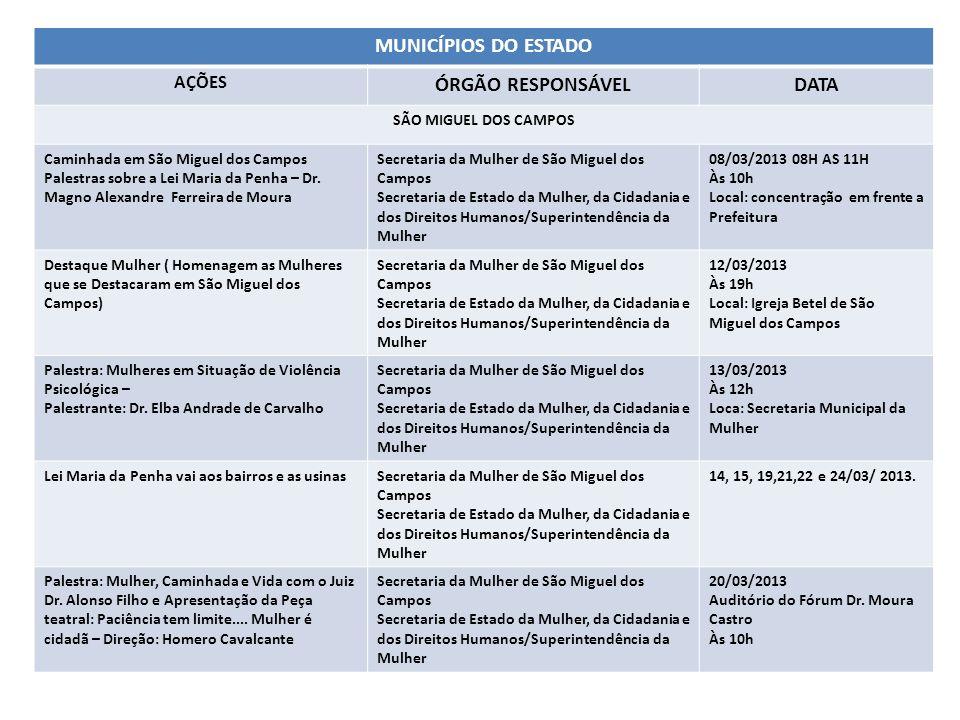 MUNICÍPIOS DO ESTADO AÇÕES ÓRGÃO RESPONSÁVELDATA SÃO MIGUEL DOS CAMPOS Caminhada em São Miguel dos Campos Palestras sobre a Lei Maria da Penha – Dr. M