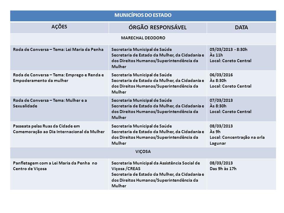 MUNICÍPIOS DO ESTADO AÇÕES ÓRGÃO RESPONSÁVELDATA MARECHAL DEODORO Roda de Conversa – Tema: Lei Maria da PenhaSecretaria Municipal de Saúde Secretaria