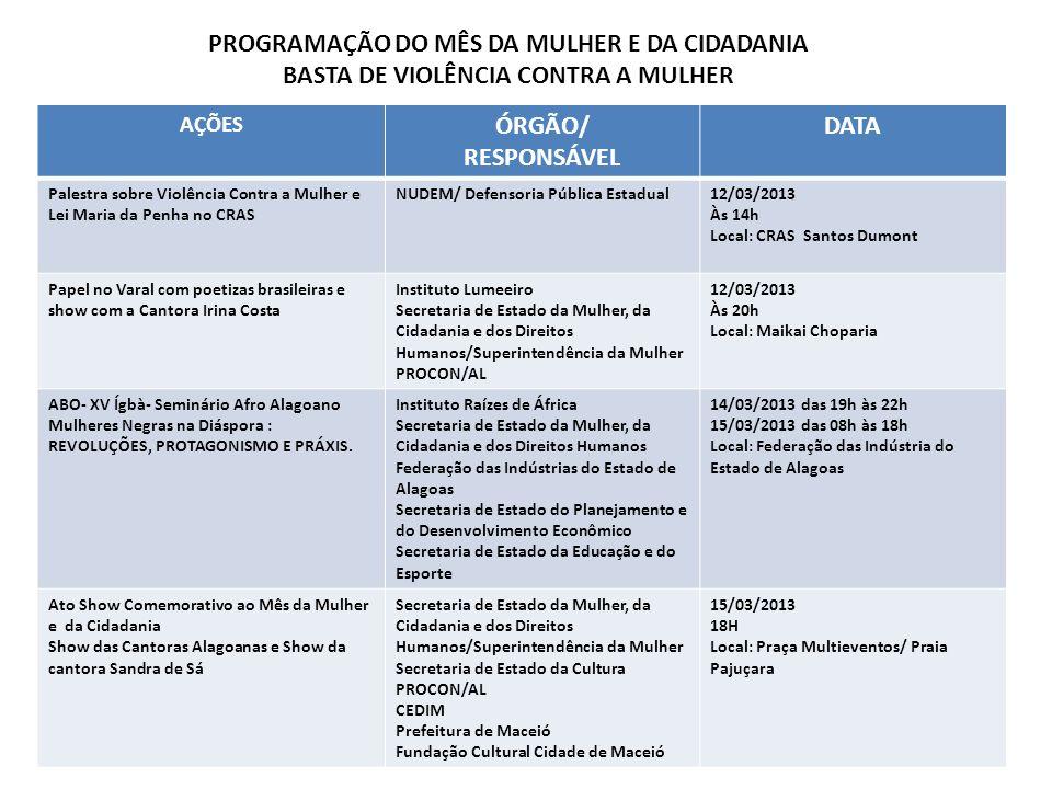 AÇÕES ÓRGÃO/ RESPONSÁVEL DATA Palestra sobre Violência Contra a Mulher e Lei Maria da Penha no CRAS NUDEM/ Defensoria Pública Estadual12/03/2013 Às 14