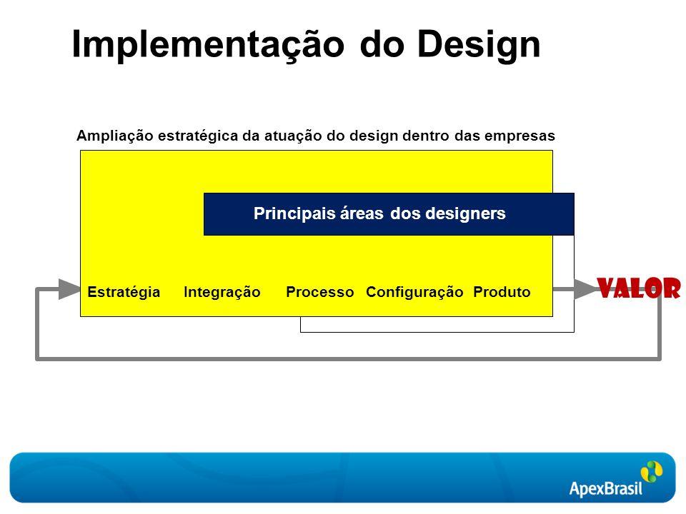Ampliação estratégica da atuação do design dentro das empresas EstratégiaIntegraçãoProcessoConfiguraçãoProduto Valor Principais áreas dos designers Implementação do Design