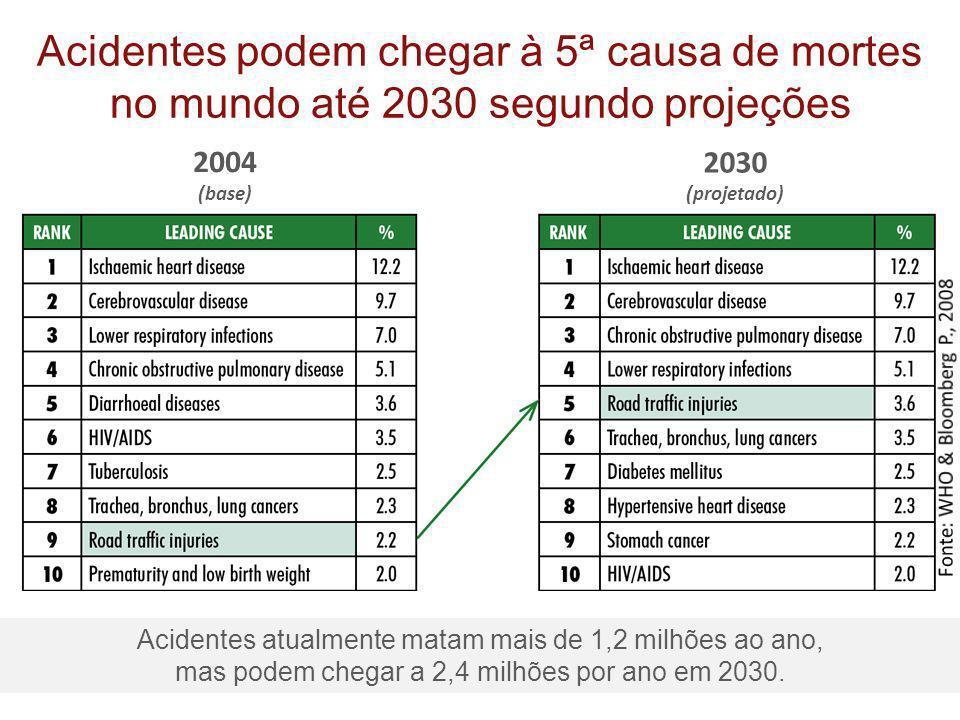 Acidentes podem chegar à 5ª causa de mortes no mundo até 2030 segundo projeções 2004 (base) 2030 (projetado) Acidentes atualmente matam mais de 1,2 mi