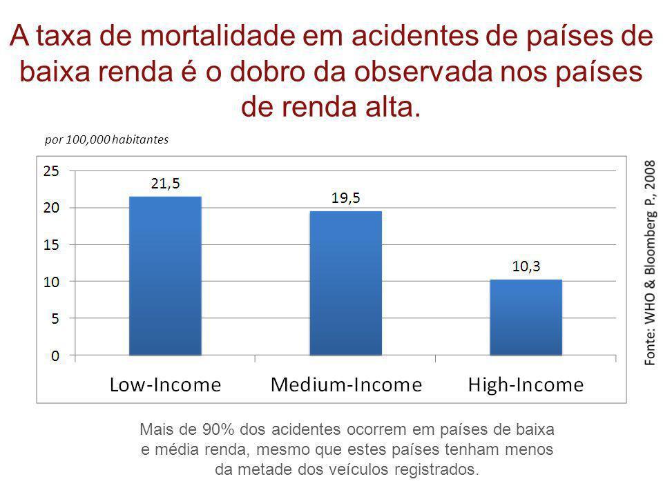A taxa de mortalidade em acidentes de países de baixa renda é o dobro da observada nos países de renda alta. por 100,000 habitantes Mais de 90% dos ac