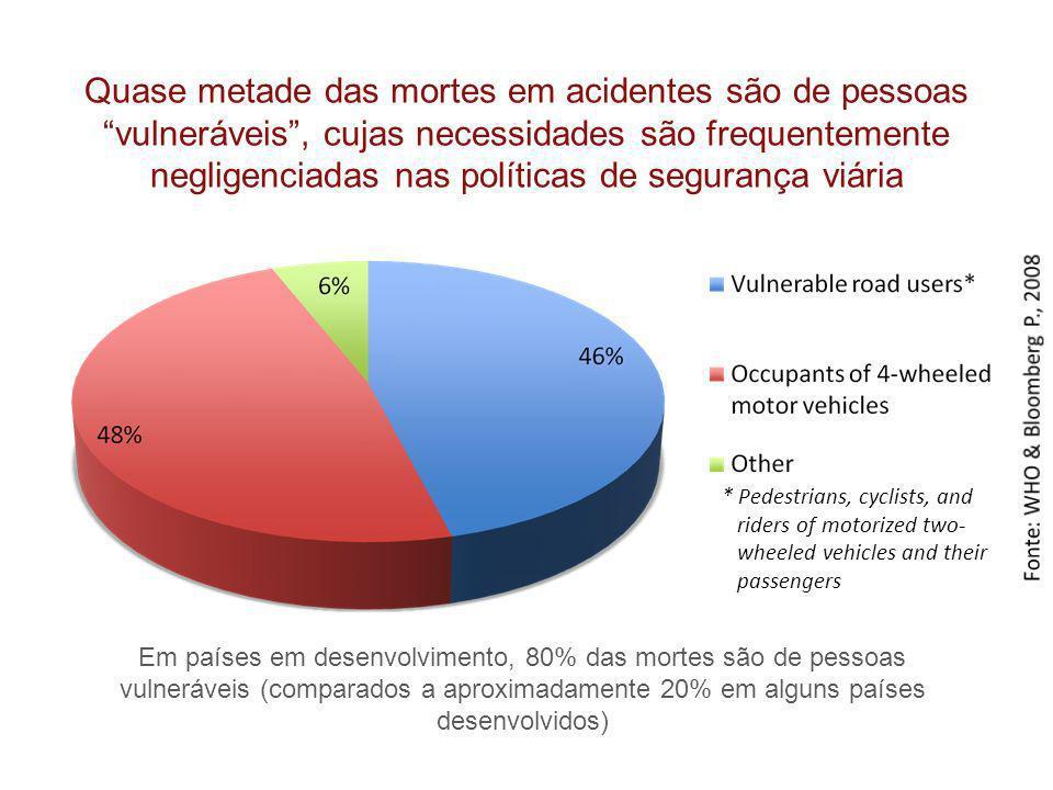 Quase metade das mortes em acidentes são de pessoas vulneráveis, cujas necessidades são frequentemente negligenciadas nas políticas de segurança viári