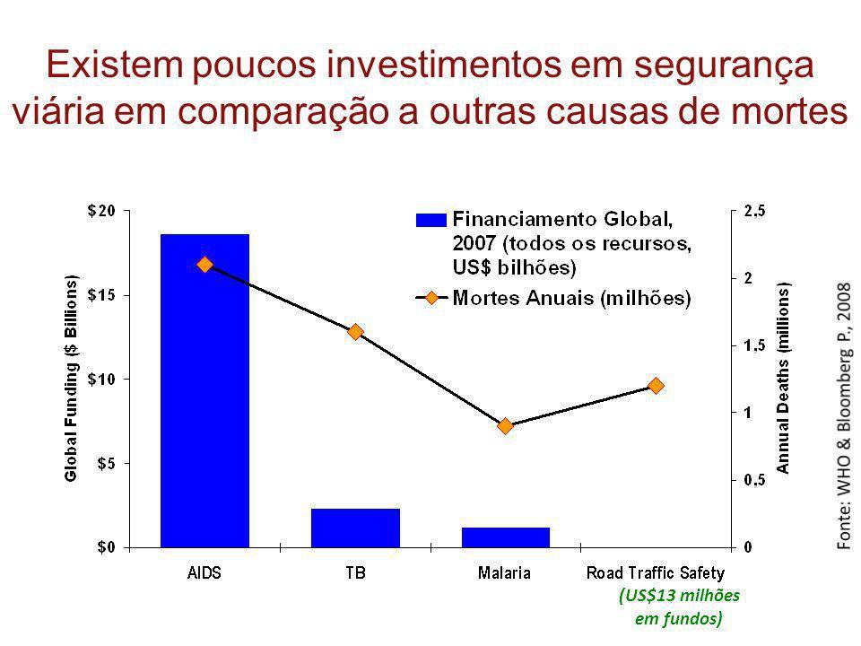 Existem poucos investimentos em segurança viária em comparação a outras causas de mortes (US$13 milhões em fundos)
