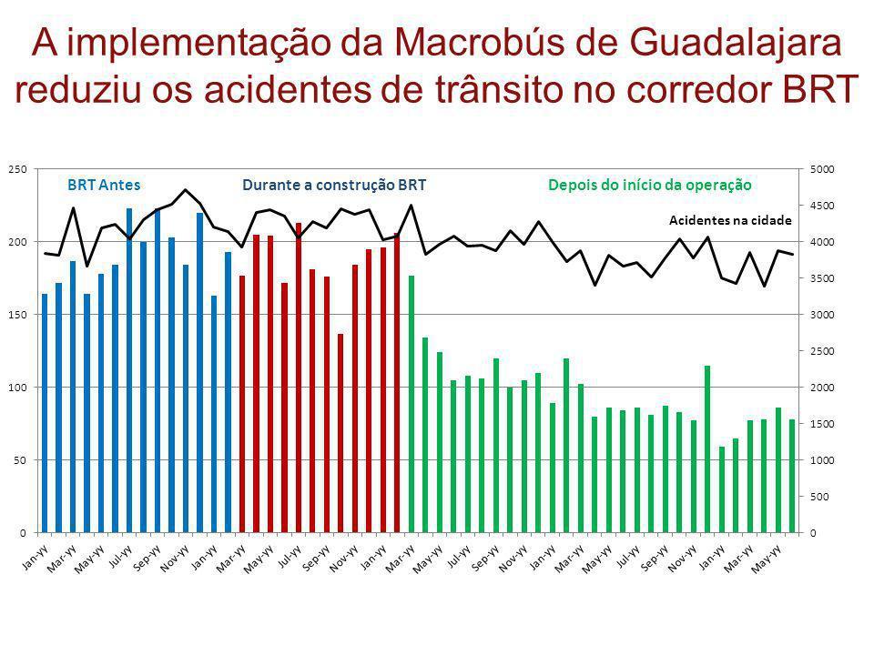 A implementação da Macrobús de Guadalajara reduziu os acidentes de trânsito no corredor BRT