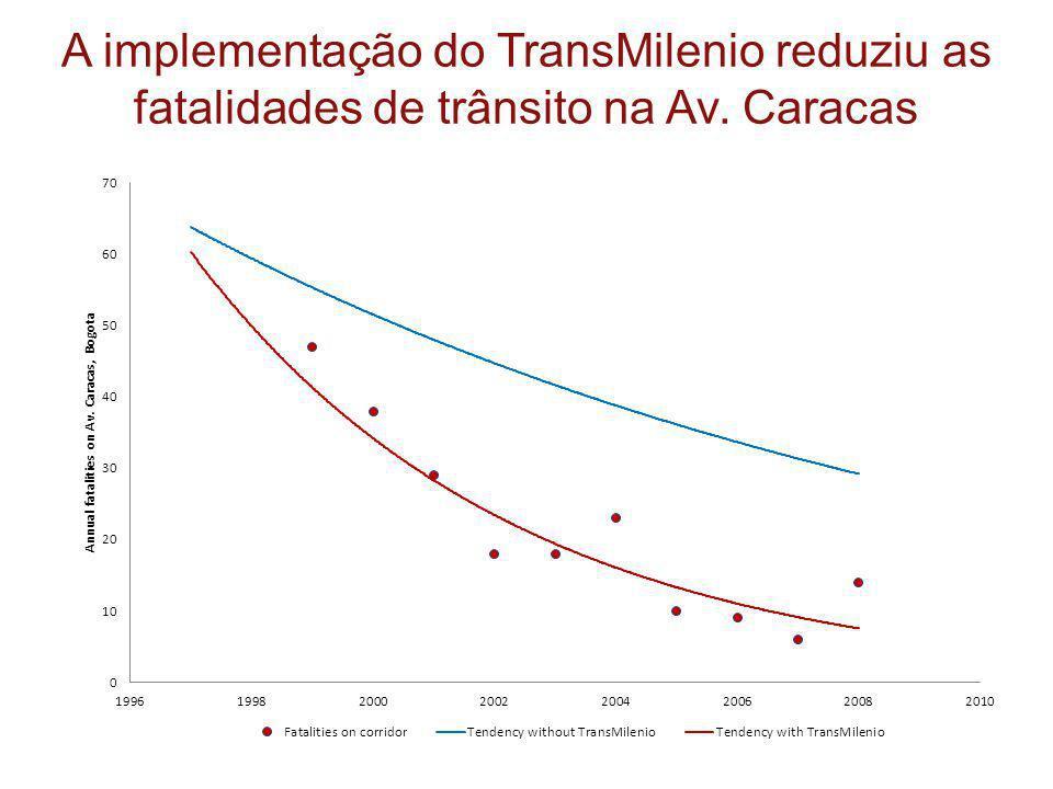 A implementação do TransMilenio reduziu as fatalidades de trânsito na Av. Caracas