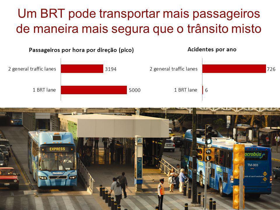 Um BRT pode transportar mais passageiros de maneira mais segura que o trânsito misto