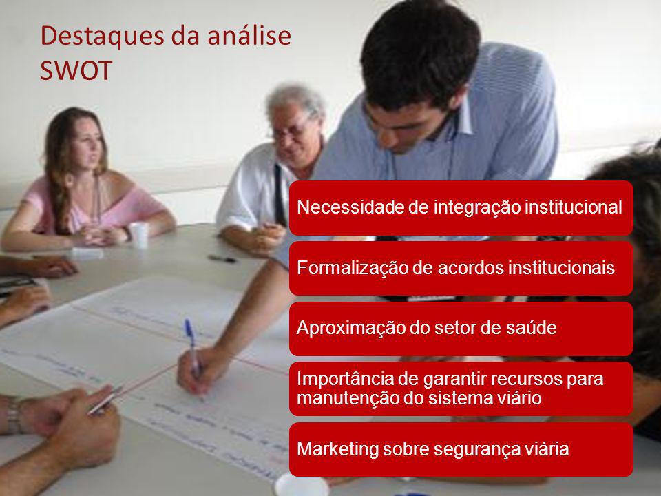 Destaques da análise SWOT Necessidade de integração institucionalFormalização de acordos institucionaisAproximação do setor de saúde Importância de ga