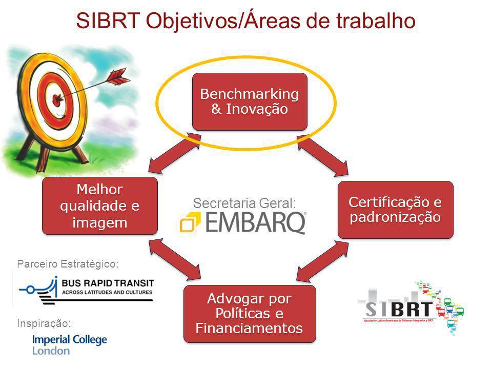 Agências colaboram para melhorar Processo de desenvolvimento de capacidades (não apenas banco de dados e fórum) Inovação é o resultado da colaboração Desempenho futuro Exemplo de Desempenho Melhorado Desempenho + Custo / outro atributo + Desempenho atual Dados fora de tendência SIBRT é uma associação de Benchmarking