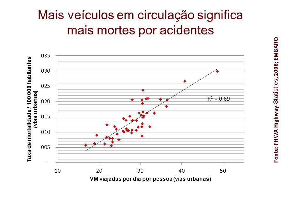 Mais veículos em circulação significa mais mortes por acidentes Fonte: FHWA Highway Statistics, 2008; EMBARQ