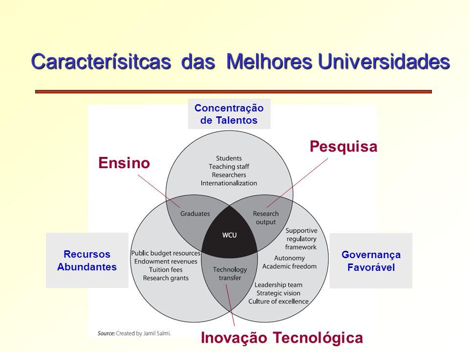 Caracterísitcas das Melhores Universidades Pesquisa Ensino Inovação Tecnológica Concentração de Talentos Governança Favorável Recursos Abundantes