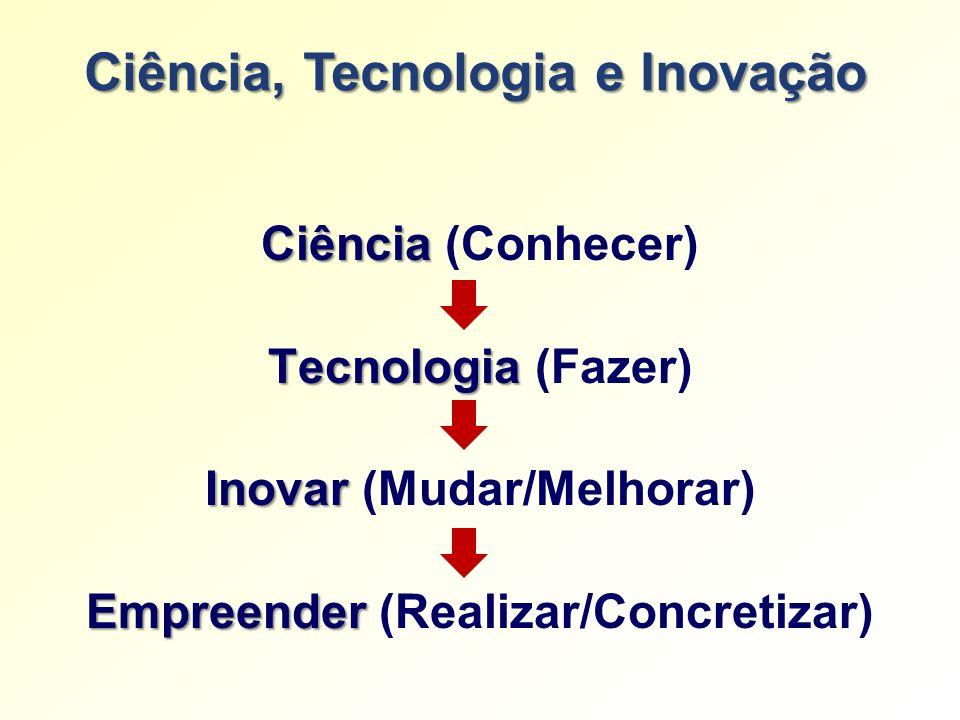 Ciência Ciência (Conhecer) Tecnologia Tecnologia (Fazer) Inovar Inovar (Mudar/Melhorar) Empreender Empreender (Realizar/Concretizar)