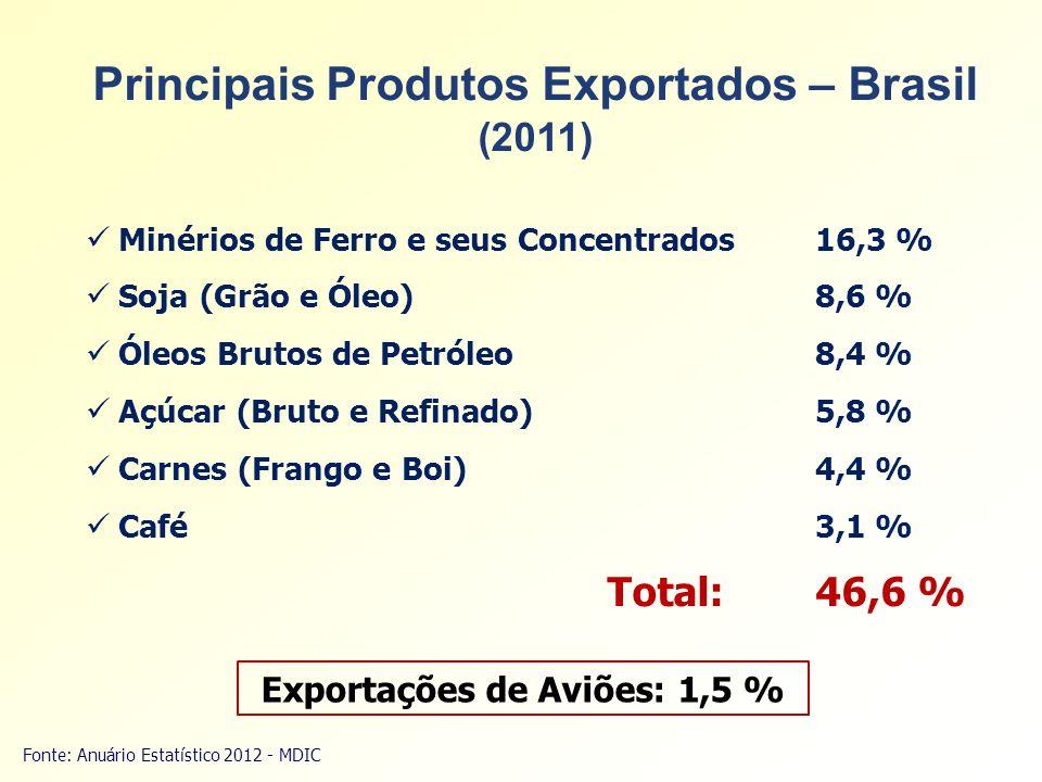 Principais Produtos Exportados – Brasil (2011) Fonte: Anuário Estatístico 2012 - MDIC Minérios de Ferro e seus Concentrados16,3 % Soja (Grão e Óleo)8,