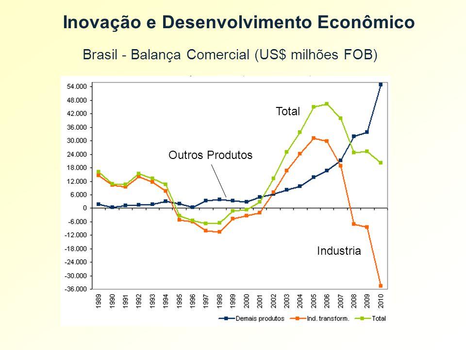 Brasil - Balança Comercial (US$ milhões FOB) Inovação e Desenvolvimento Econômico Total Industria Outros Produtos