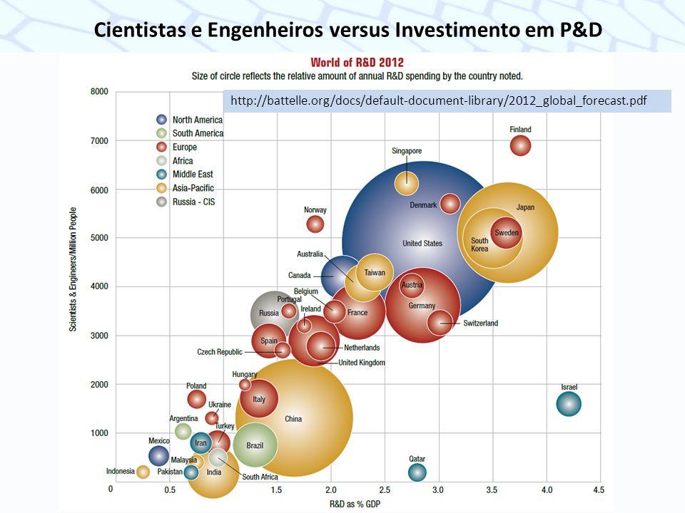 Cientistas e Engenheiros versus Investimento em P&D http://battelle.org/docs/default-document-library/2012_global_forecast.pdf