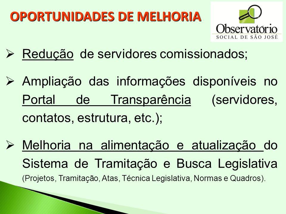 Redução de servidores comissionados; Ampliação das informações disponíveis no Portal de Transparência (servidores, contatos, estrutura, etc.); Melhori
