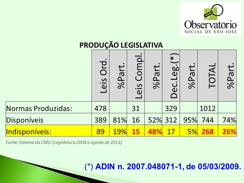 PRODUÇÃO LEGISLATIVA Leis Ord. %Part. Leis Compl. %Part. Dec.Leg.(*) %Part. TOTAL %Part. Normas Produzidas:478 31 329 1012 Disponíveis38981%1652%31295
