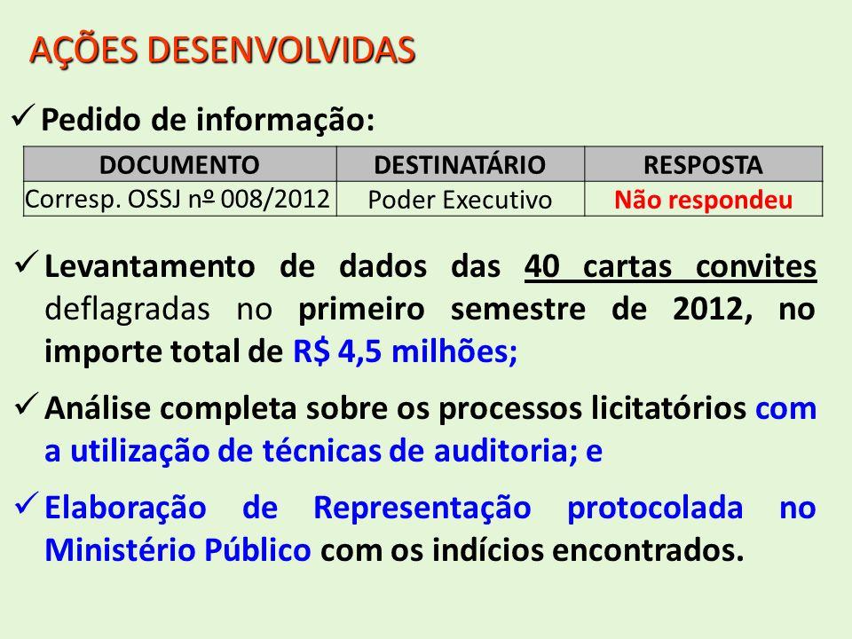 Pedido de informação: AÇÕES DESENVOLVIDAS DOCUMENTODESTINATÁRIORESPOSTA Corresp. OSSJ nº 008/2012 Poder ExecutivoNão respondeu Levantamento de dados d