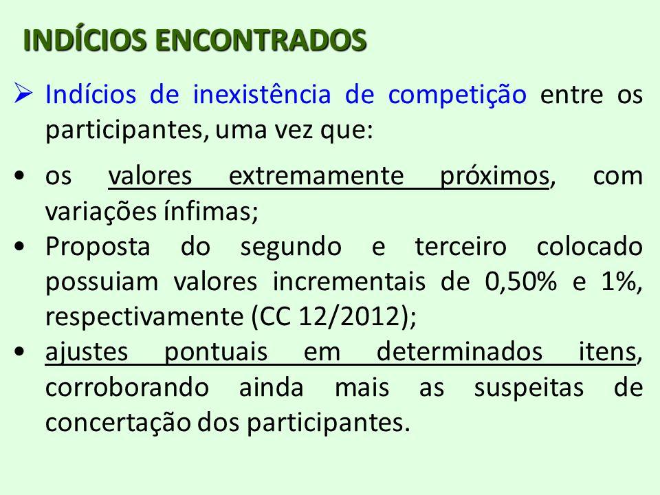 INDÍCIOS ENCONTRADOS Indícios de inexistência de competição entre os participantes, uma vez que: os valores extremamente próximos, com variações ínfim
