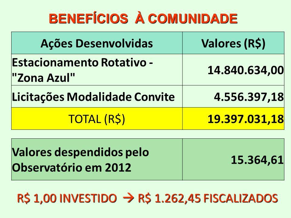 BENEFÍCIOS À COMUNIDADE Ações DesenvolvidasValores (R$) Estacionamento Rotativo -