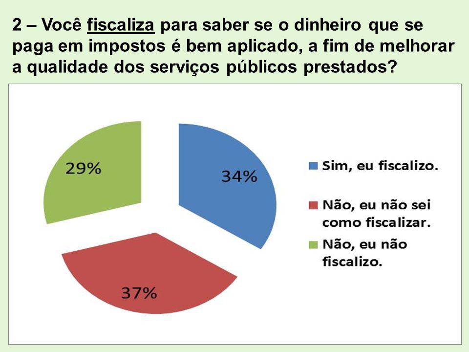 2 – Você fiscaliza para saber se o dinheiro que se paga em impostos é bem aplicado, a fim de melhorar a qualidade dos serviços públicos prestados?