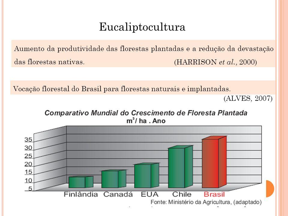 Aumento da produtividade das florestas plantadas e a redução da devastação das florestas nativas. (HARRISON et al., 2000) Eucaliptocultura Vocação flo