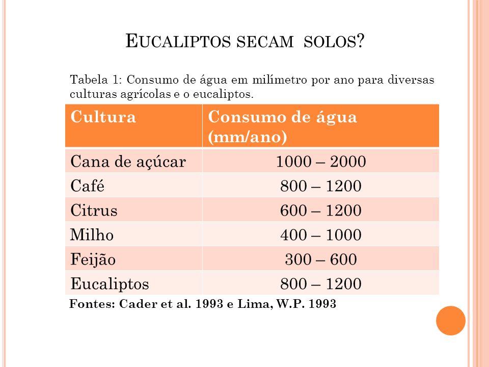 E UCALIPTOS SECAM SOLOS ? CulturaConsumo de água (mm/ano) Cana de açúcar1000 – 2000 Café800 – 1200 Citrus600 – 1200 Milho400 – 1000 Feijão300 – 600 Eu