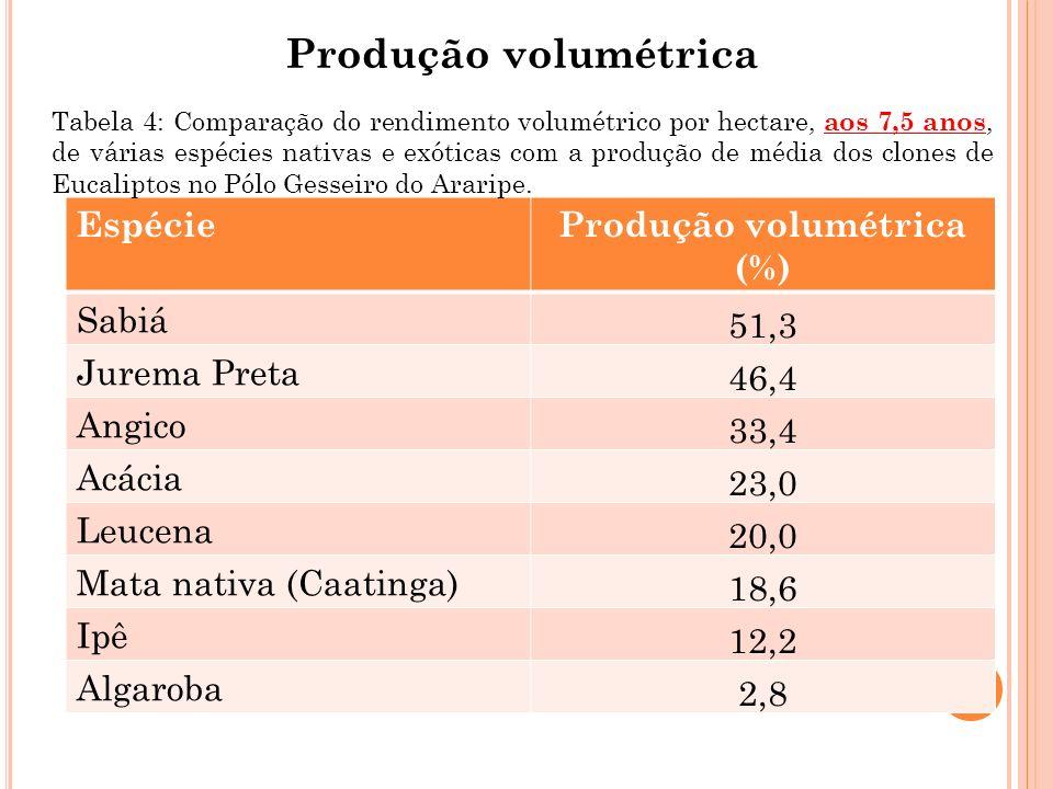Produção volumétrica EspécieProdução volumétrica (%) Sabiá 51,3 Jurema Preta 46,4 Angico 33,4 Acácia 23,0 Leucena 20,0 Mata nativa (Caatinga) 18,6 Ipê