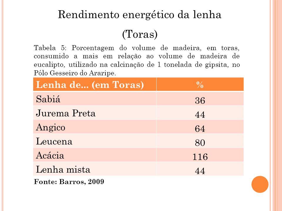 Rendimento energético da lenha (Toras) Lenha de... (em Toras)% Sabiá 36 Jurema Preta 44 Angico 64 Leucena 80 Acácia 116 Lenha mista 44 Fonte: Barros,