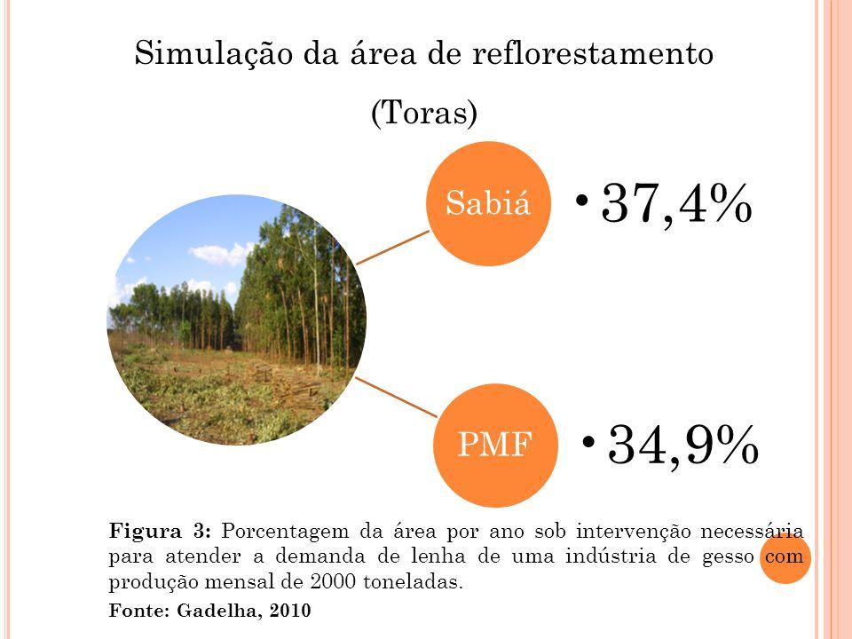 Simulação da área de reflorestamento (Toras) Fonte: Gadelha, 2010 Sabiá 37,4% PMF 34,9% Figura 3: Porcentagem da área por ano sob intervenção necessár