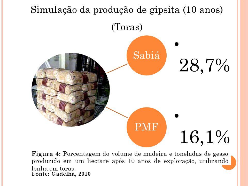 Simulação da produção de gipsita (10 anos) (Toras) Fonte: Gadelha, 2010 Figura 4: Porcentagem do volume de madeira e toneladas de gesso produzido em u