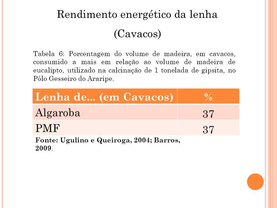 Rendimento energético da lenha (Cavacos) Lenha de... (em Cavacos)% Algaroba 37 PMF 37 Fonte: Ugulino e Queiroga, 2004; Barros, 2009. Tabela 6: Porcent