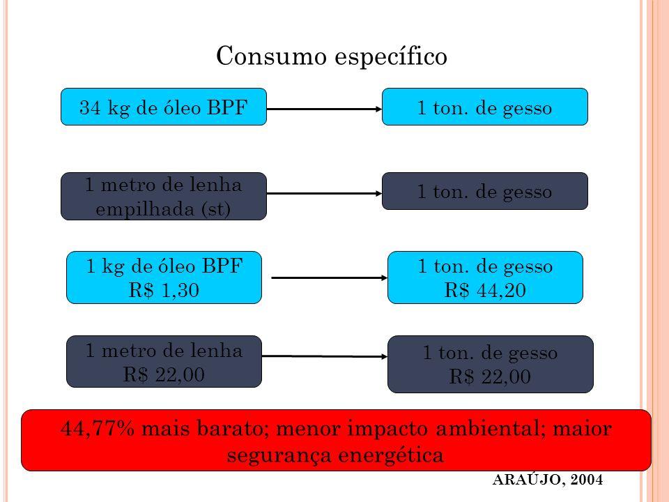 Consumo específico 34 kg de óleo BPF1 ton. de gesso 1 metro de lenha empilhada (st) 1 ton. de gesso ARAÚJO, 2004 1 kg de óleo BPF R$ 1,30 1 ton. de ge