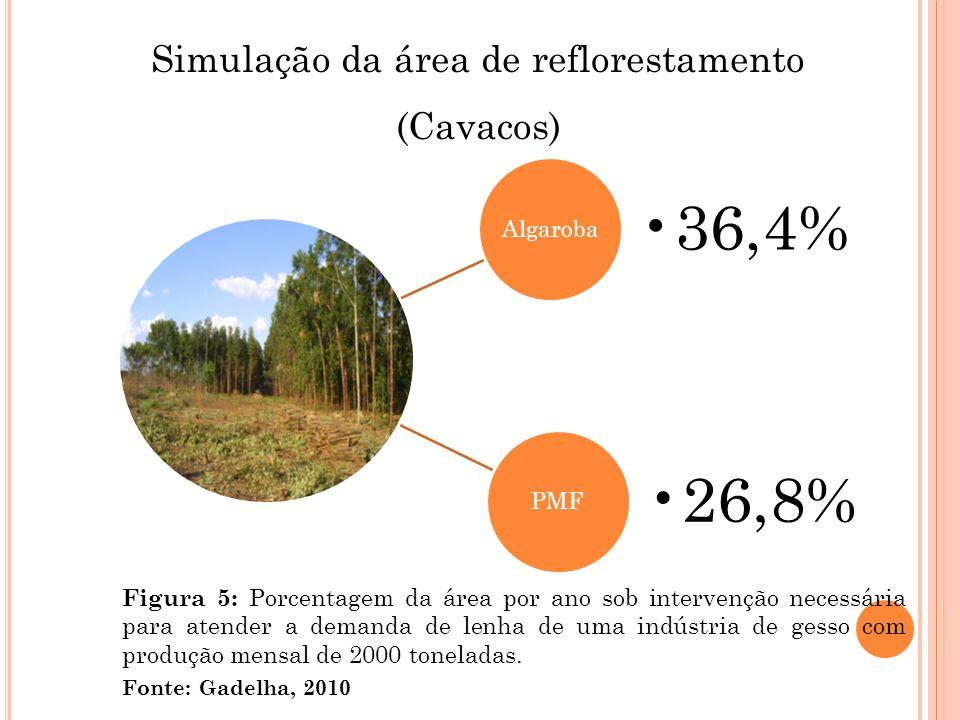 Simulação da área de reflorestamento (Cavacos) Fonte: Gadelha, 2010 Algaroba 36,4% PMF 26,8% Figura 5: Porcentagem da área por ano sob intervenção nec