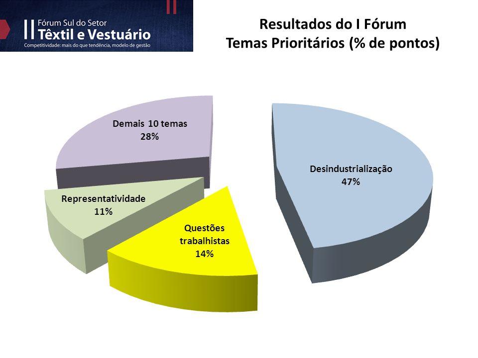 Resultados do I Fórum Temas Prioritários (% de pontos)