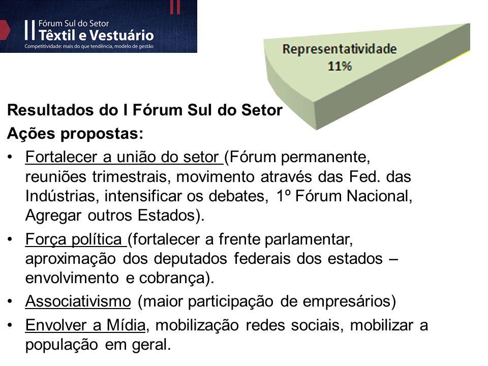 Resultados do I Fórum Sul do Setor Ações propostas: Fortalecer a união do setor (Fórum permanente, reuniões trimestrais, movimento através das Fed.