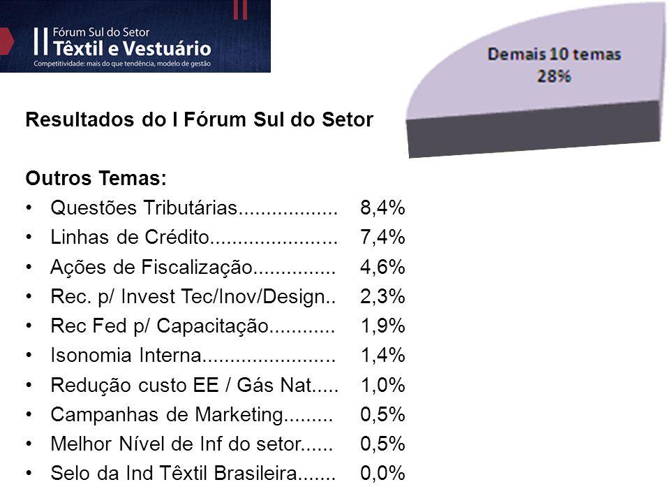 Resultados do I Fórum Sul do Setor Outros Temas: Questões Tributárias..................8,4% Linhas de Crédito.......................7,4% Ações de Fiscalização...............4,6% Rec.